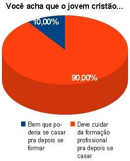 Gráfico da enquete do casamento x formação profissional