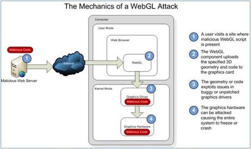 WebGL-Flaw