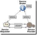 The classical SOAP-WSDL Web Service stack
