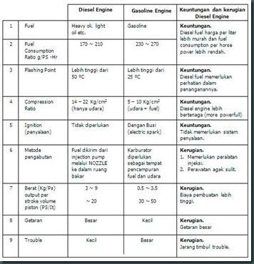Perbedaan diesel dan bensin