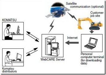 Mining Mechanic: VHMS (Vehicle Health Monitoring System)