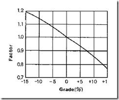 Grafik grade faktor