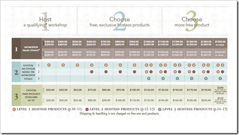 Hostess Benefit chart 2011