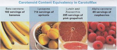 Carotenoid Content