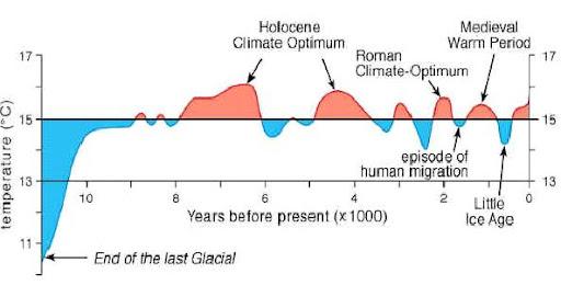 temperatura_desde_la_última_glaciación