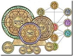 A União Mistica da Cabaláh