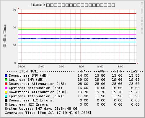 ATU-R 線路狀態記錄圖