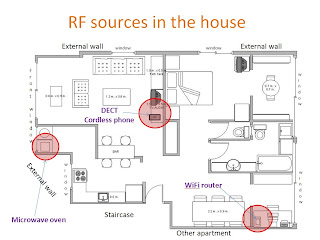 Find RF sources in the hosue