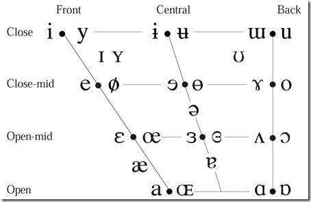 ipa-vs-american-ipa-vowels