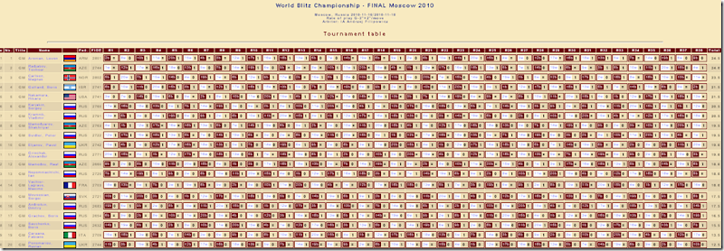 World Blitz Chess Championship 2010, Moscow
