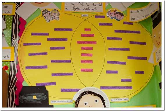 Pilgrim projects the first grade parade after completing our venn diagram the kids had a choice between two different writing prompts i can but a pilgrim could not or i have ccuart Gallery