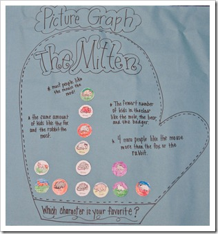 We did some pretty fun mitten themed math activities, too!! Thanks to ...