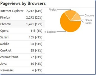 The Web of Knowledge - pageviews by browsers
