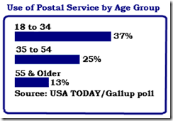 USPS_UsageByAge_Gallup2010