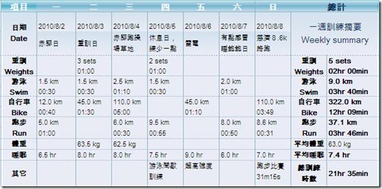 「Ironman 70.3 Taiwan」倒數84天