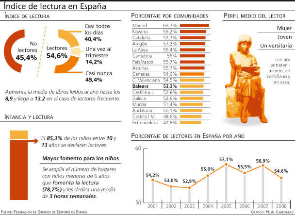 indices lectura