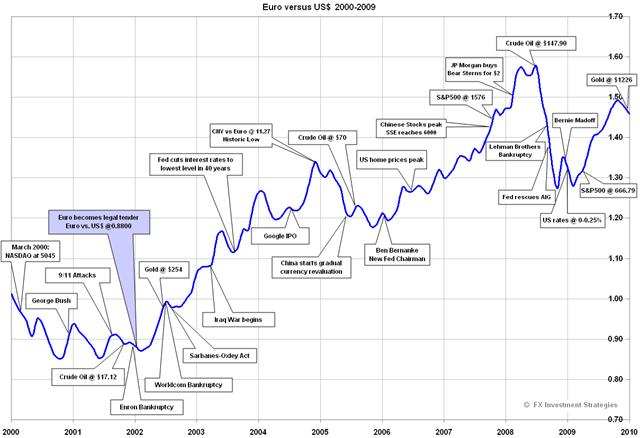 euro-decade