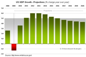 US-GDP-Forecast-2020
