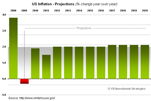 US-GDP-Inflation-2020
