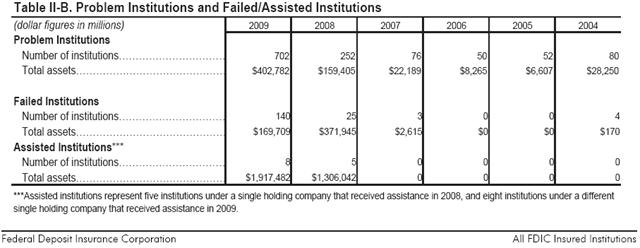 FDIC-ProblemBanks