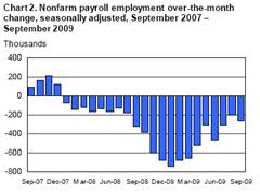 nonfarm-payroll-2009-09