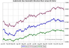FX versus USD