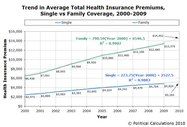 trend-average-single-and-family-health-premiums-2000-2009