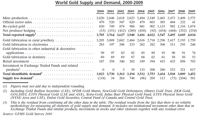 Gold_Supply_Demand