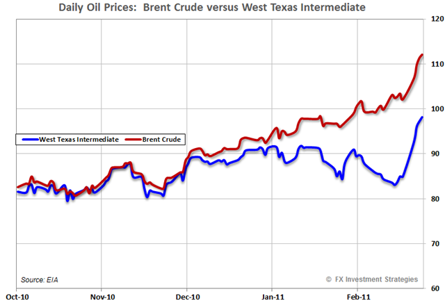 Oil-Brent-WTIC-daily