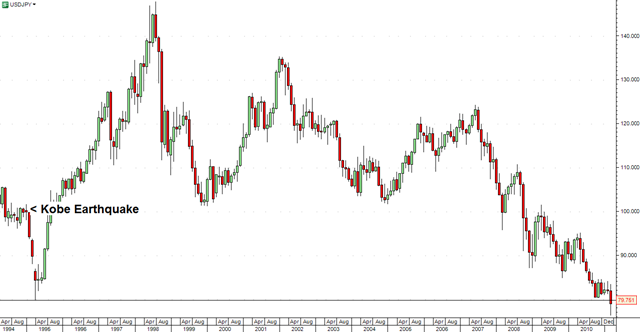 USD-JPY-Monthly