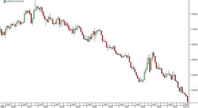 USD-SGD