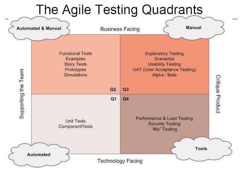 agile-testing-quadrants.JPG