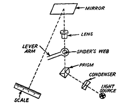 Optical system.