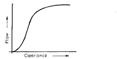 . Characteristic of air flow  versus clearance of flow