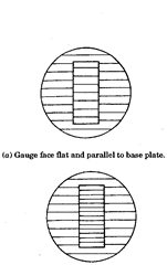 Gauge face flat but not parallel to base plate