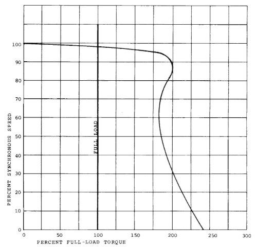 NEMA design C motor speed-torque curve.