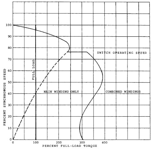 Speed-torque curve for a capacitor-start motor.