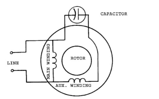 single phase induction motors (electric motor) tesla coil schematic wiring diagram permanent split capacitor single phase moto