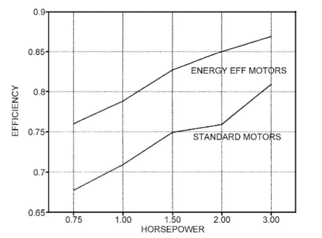 Efficiency comparison of energy-efficient and standard pool pump single-phase motors.