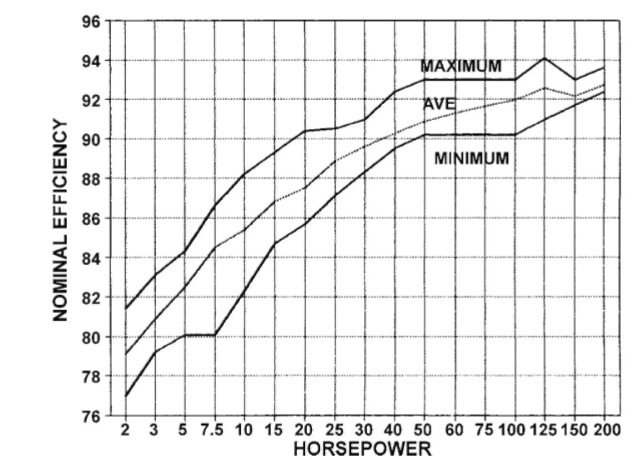Nominal efficiency range of standard open NEMA design B 1800-rpm polyphase induction motors.