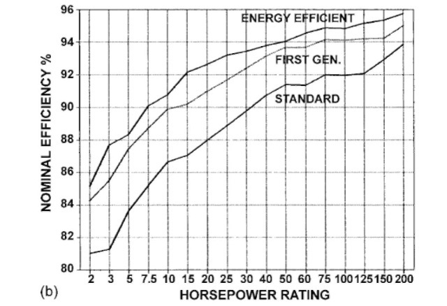 (b) Nominal full-load  efficiency comparison 1800-rpm TEFC induction motors.