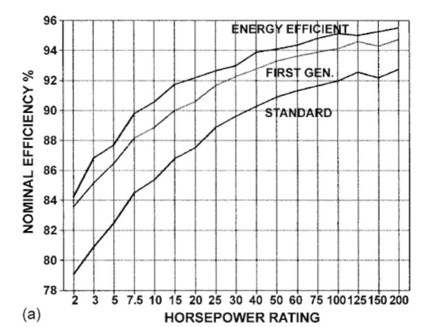 a) Nominal full-load efficiency comparison 1800-rpm open induction motors.
