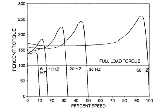 Speed-torque curves at constant volts/hertz for 100-hp, 1800-