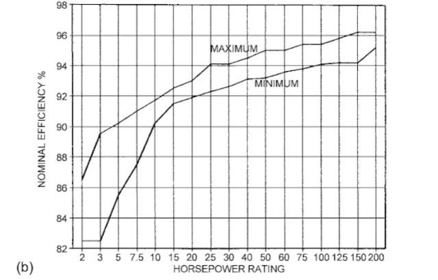 Range of nominal efficiency for current industry energy-efficient TEFC 1800-rpm induction motors.