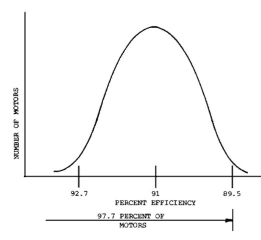 Normal efficiency distribution.