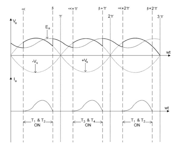 Waveforms of a single-phase, full-wave controlled rectifier in DCM.