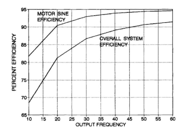 Synchronous Motor Vs Induction Motor Efficiency