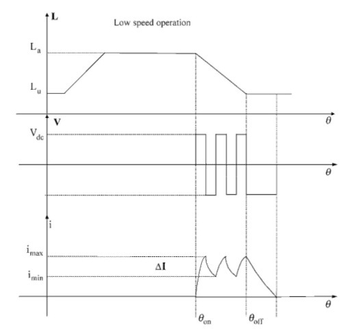 Phase inductance, voltage, and current for low-speed operation in generating mode.