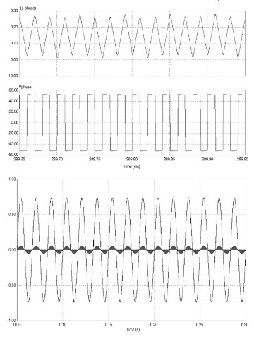 Phase voltage and current waveforms and supply voltage and current waveforms.