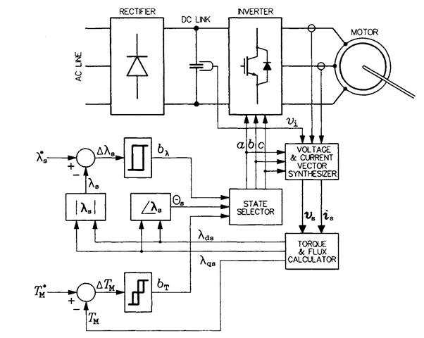 DIRECT TORQUE CONTROL (Induction Motor)